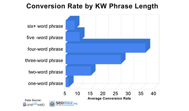 conversion rate by kw phrase length