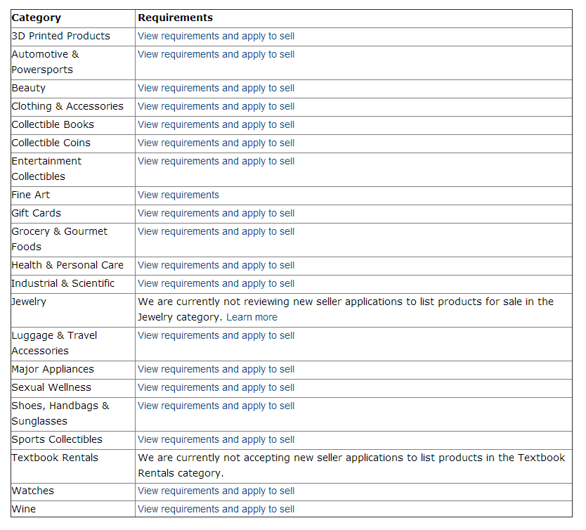 Amazon.com Categories and Products Requiring Approval