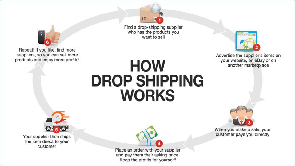 dropship cycle