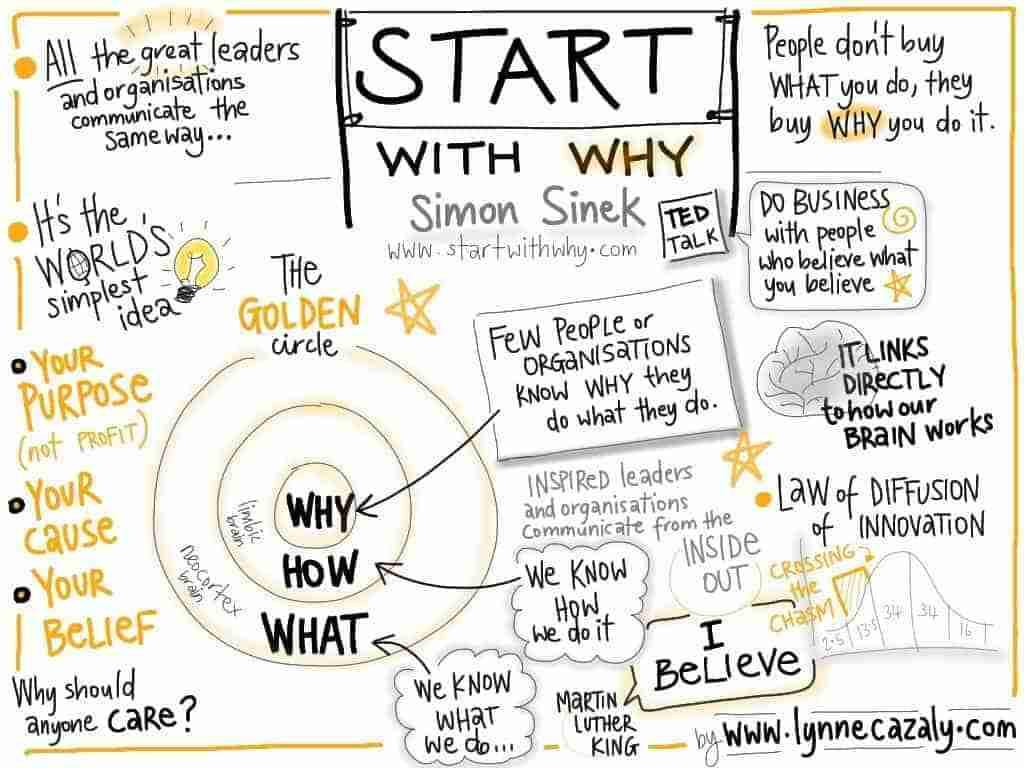 start with why ภาพจาก Lynne Cazaly