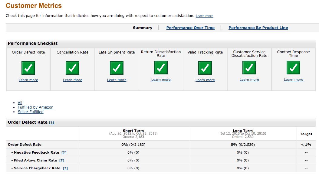 Amazon Seller Account Customer Care