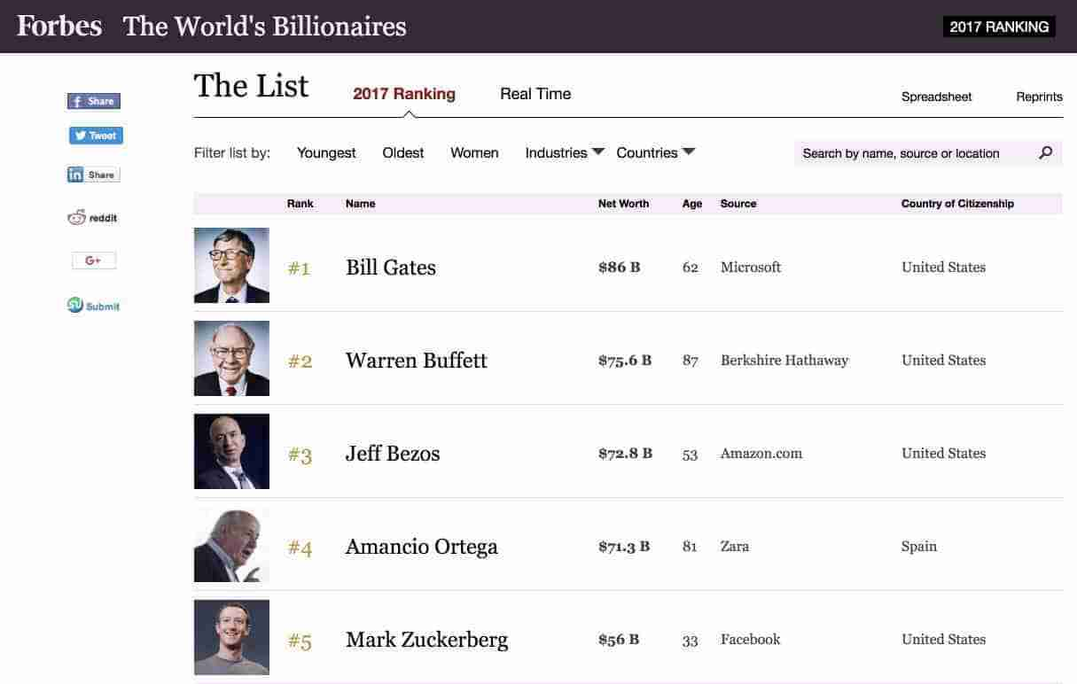 forbes rich 2017
